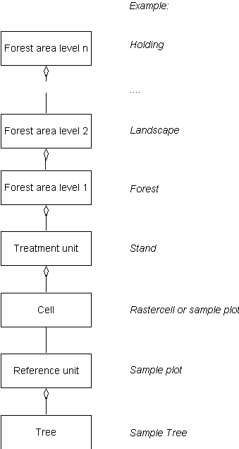 Heureka forest hierarchy.png